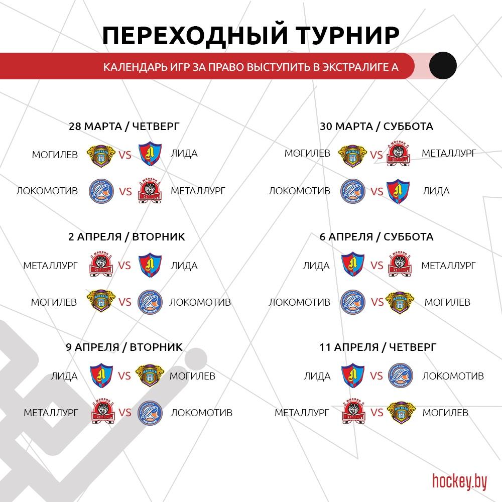 ХК«Могилёв» завершил гладкий чемпионат победой над «Витебском» и«Мишкопадом»