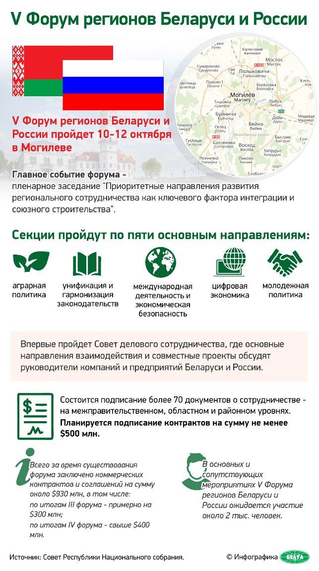 ВМогилёве начинает работу VФорум регионов Беларуси иРоссии